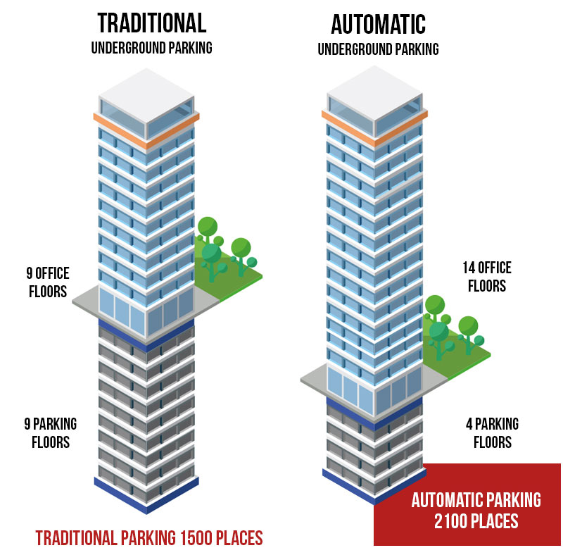 ADVANTAGES OF SOTEFIN AUTOMATED PARKING SYSTEMS